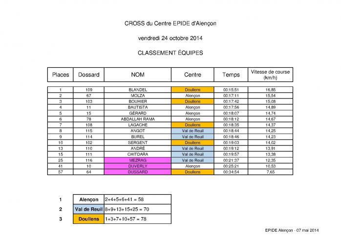Classement 24 10 2014 alencon par equipe