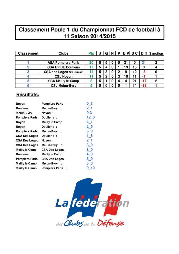 Classement championnat csa 2014 2015 au 25 03 15