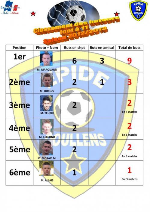 classement-des-buteurs-2012-2013-partie-1-22-02-13.jpg
