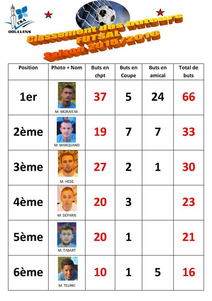 Classement des buteurs futsal 2015 2016 maj 24 05 16