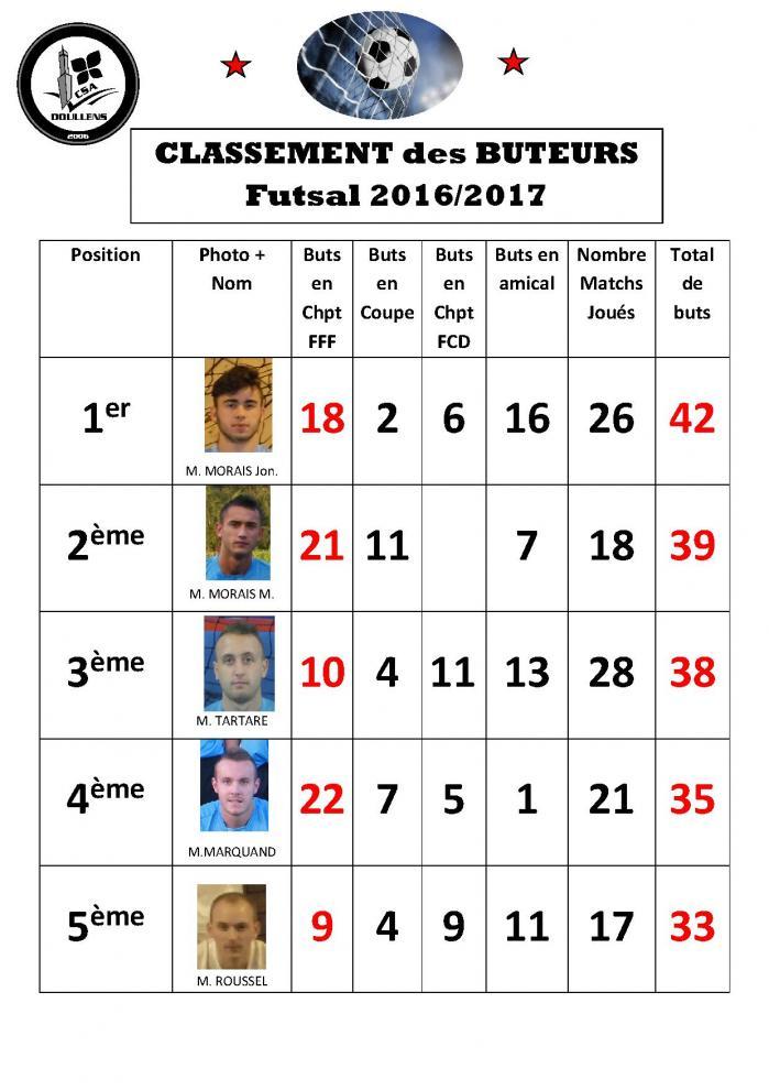 Classement des buteurs futsal 2016 2017 au 16 05 17 p1