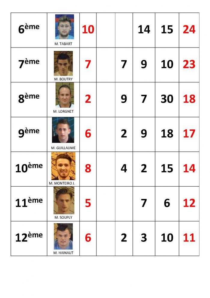 Classement des buteurs futsal 2016 2017 au 16 05 17 p2