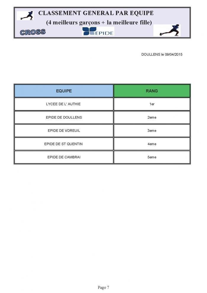 Classement equipes cross 09 04 15