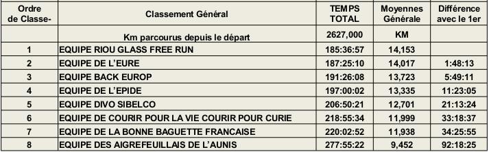 Classement final fec 2014