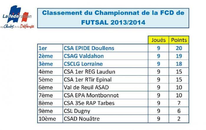 Classement futsal fcd 2014