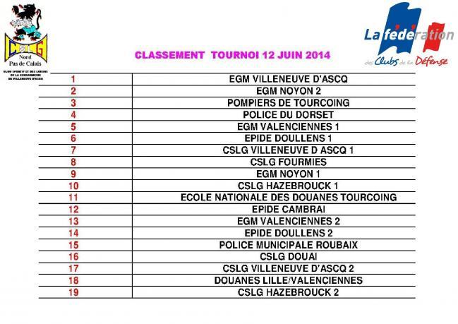 Classements 2014